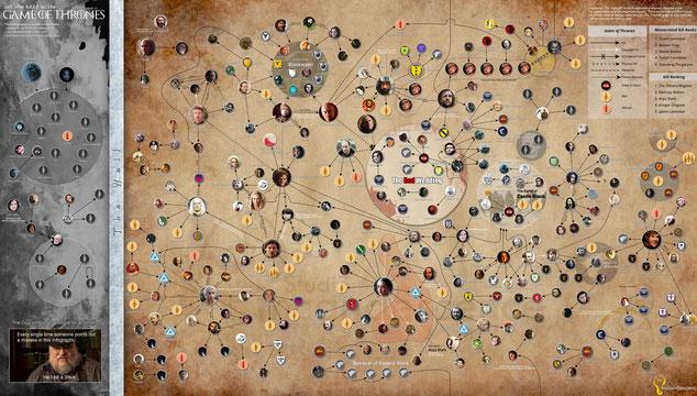 imagen Todos los asesinatos de 'Game of Thrones' en un solo gráfico