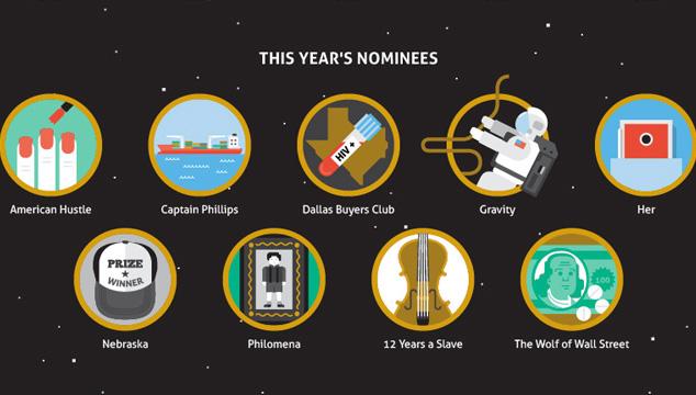 imagen ¿Reconoces a todas las películas ganadoras del Oscar en esta infografía?