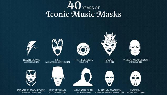 imagen Las 25 máscaras más emblemáticas de la música en los últimos 40 años